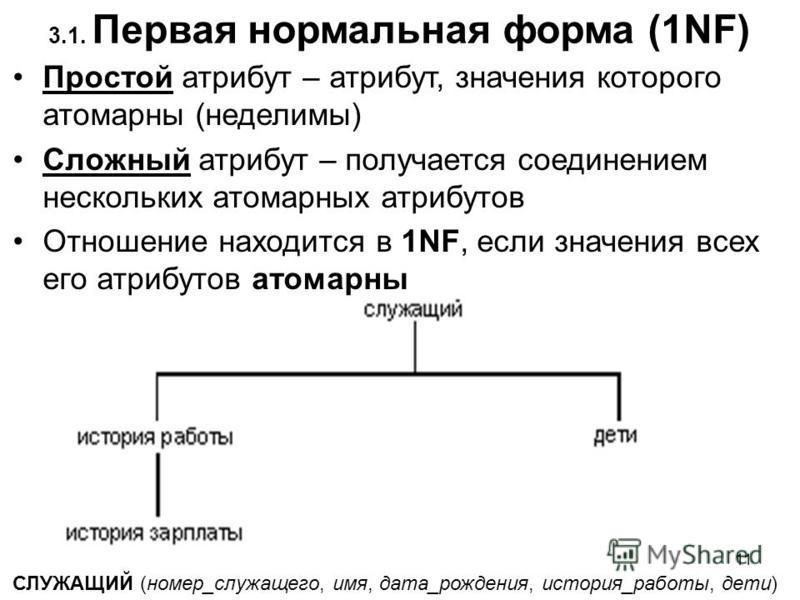 3.1. Первая нормальная форма (1NF) Простой атрибут – атрибут, значения которого атомарныййй (неделимы) Сложный атрибут – получается соединением нескольких атомарныйййх атрибутов Отношение находится в 1NF, если значения всех его атрибутов атомарныййй