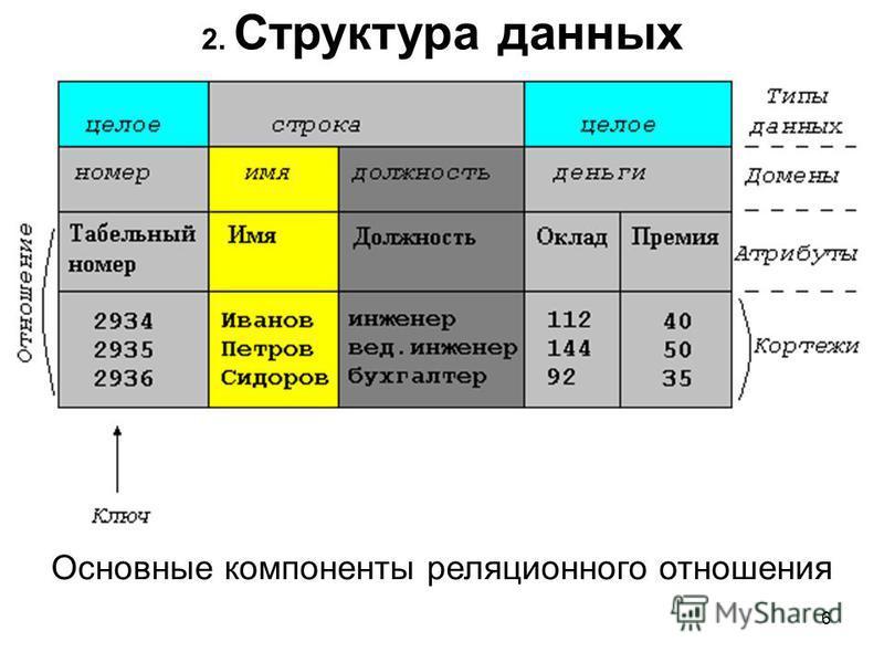 2. Структура данных Основные компоненты реляционного отношения 6