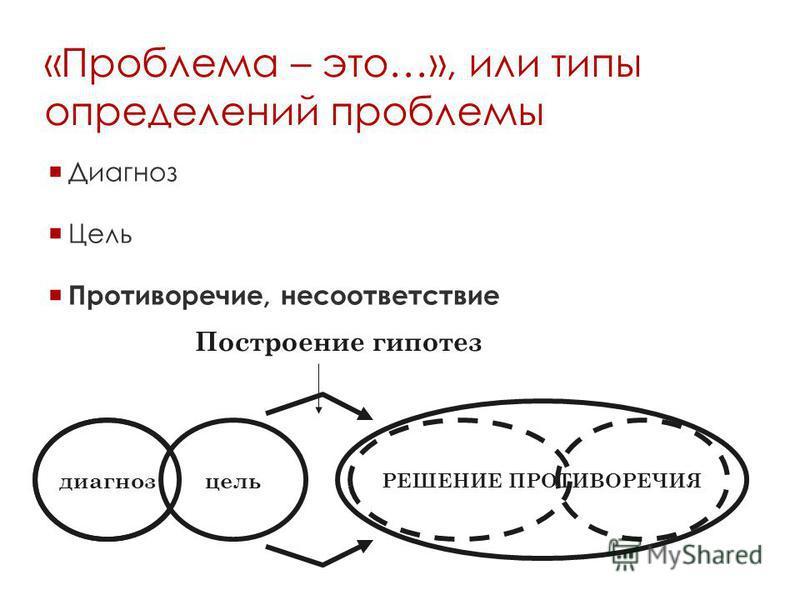 РЕШЕНИЕ ПРОТИВОРЕЧИЯ «Проблема – это…», или типы определений проблемы Диагноз Цель Противоречие, несоответствие диагноз цель Построение гипотез