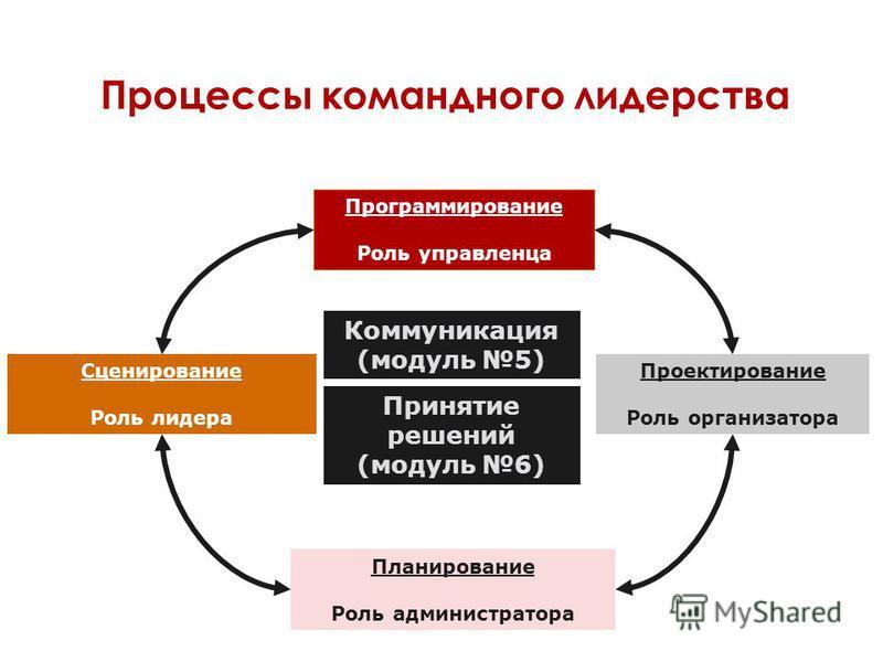 Процессы командного лидерства Программирование Роль управленца Сценирование Роль лидера Проектирование Роль организатора Планирование Роль администратора Принятие решений (модуль 6) Коммуникация (модуль 5)