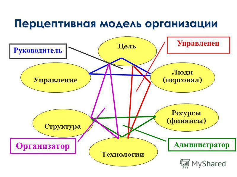 Перцептивная модель организации Цель Люди (персонал) Технологии Ресурсы (финансы) Структура Управление Руководитель Администратор Организатор Управленец