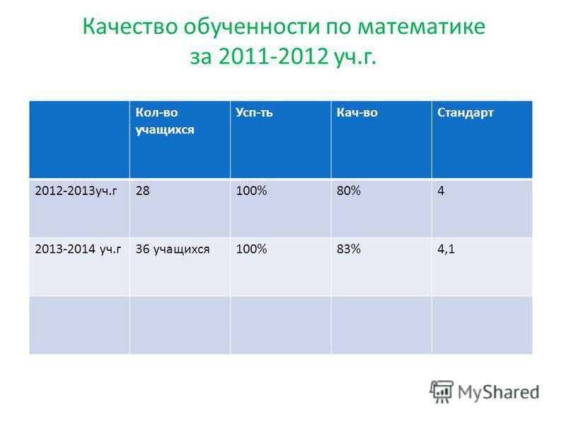 Качество обученности по математике за 2011-2012 уч.г. Кол-во учащихся Усп-ть Кач-во Стандарт 2012-2013 уч.г 28100%80%4 2013-2014 уч.г 36 учащихся 100%83%4,1