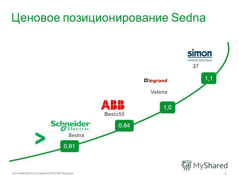 Schneider Electric 5 Управление POWER life space Ценовое позиционирование Sedna Basic55 Sedna 0,81 0,84 1,0 Valena 1,1 27