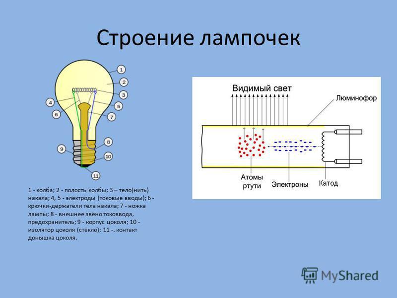 Строение лампочек 1 - колба; 2 - полость колбы; 3 – тело(нить) накала; 4, 5 - электроды (токовые вводы); 6 - крючки-держатели тела накала; 7 - ножка лампы; 8 - внешнее звено токоввода, предохранитель; 9 - корпус цоколя; 10 - изолятор цоколя (стекло);