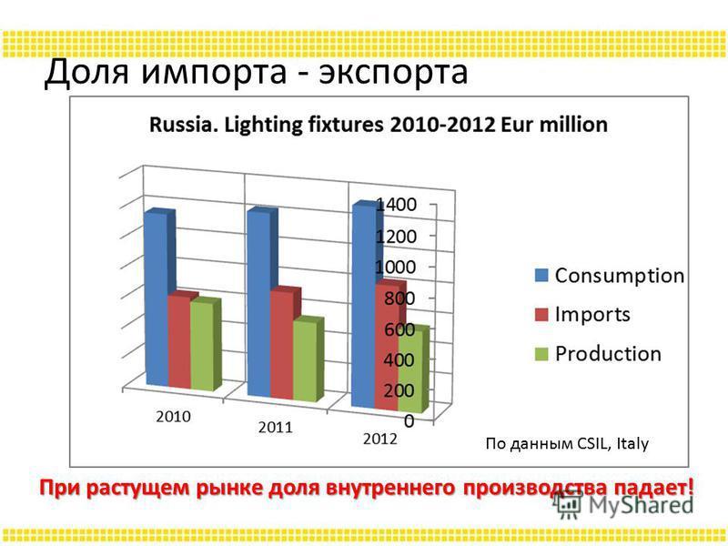 Доля импорта - экспорта По данным CSIL, Italy При растущем рынке доля внутреннего производства падает!