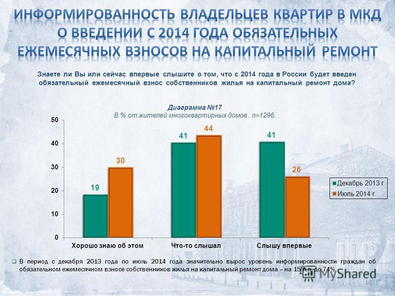 10 Знаете ли Вы или сейчас впервые слышите о том, что с 2014 года в России будет введен обязательный ежемесячный взнос собственников жилья на капитальный ремонт дома? В период с декабря 2013 года по июль 2014 года значительно вырос уровень информиров