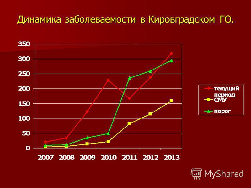Динамика заболеваемости в Кировградском ГО.
