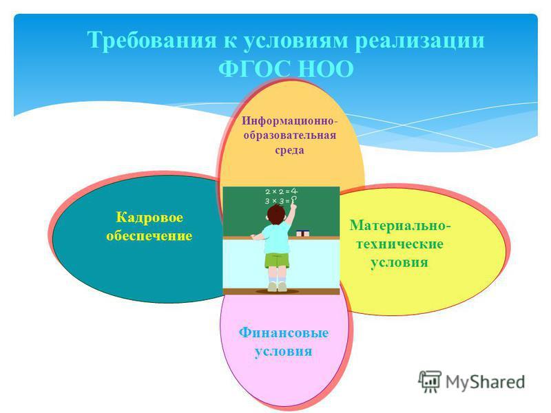 Требования к условиям реализации ФГОС НОО Информационно- образовательная среда Кадровое обеспечение Материально- технические условия Финансовые условия