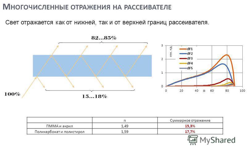 М НОГОЧИСЛЕННЫЕ ОТРАЖЕНИЯ НА РАССЕИВАТЕЛЕ Свет отражается как от нижней, так и от верхней границ рассеивателя. n Суммарное отражение ПММА и акрил 1,4915,3% Поликарбонат и полистирол 1,5917,7% 4