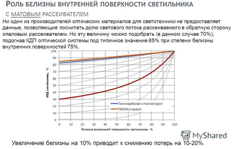 Р ОЛЬ БЕЛИЗНЫ ВНУТРЕННЕЙ ПОВЕРХНОСТИ СВЕТИЛЬНИКА С МАТОВЫМ РАССЕИВАТЕЛЕМ Ни один из производителей оптических материалов для светотехники не предоставляет данные, позволяющие посчитать долю светового потока рассеиваемого в обратную сторону опаловым р