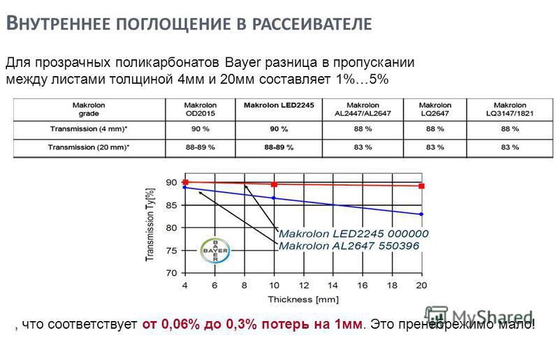 В НУТРЕННЕЕ ПОГЛОЩЕНИЕ В РАССЕИВАТЕЛЕ Для прозрачных поликарбонатов Bayer разница в пропускании между листами толщиной 4 мм и 20 мм составляет 1%…5% 7, что соответствует от 0,06% до 0,3% потерь на 1 мм. Это пренебрежимо мало!