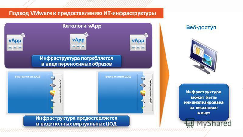 Подход VMware к предоставлению ИТ-инфраструктуры Каталоги vApp Веб-доступ Инфраструктура может быть инициализирована за несколько минут Инфраструктура потребляется в виде переносимых образов Инфраструктура предоставляется в виде полных виртуальных ЦО