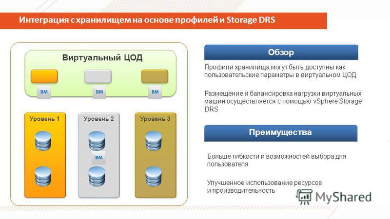 Интеграция с хранилищем на основе профилей и Storage DRS Уровень 1Уровень 2Уровень 3 Виртуальный ЦОД Профили хранилища могут быть доступны как пользовательские параметры в виртуальном ЦОД Размещение и балансировка нагрузки виртуальных машин осуществл