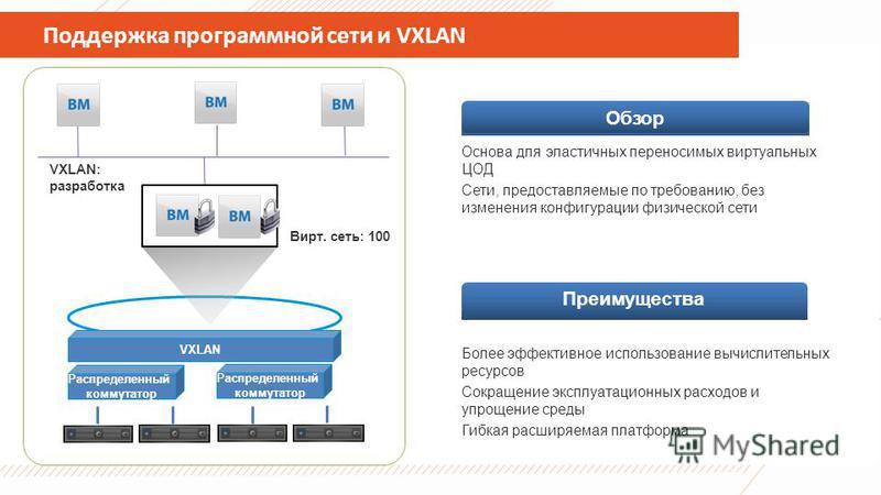 Поддержка программной сети и VXLAN Основа для эластичных переносимых виртуальных ЦОД Сети, предоставляемые по требованию, без изменения конфигурации физической сети Более эффективное использование вычислительных ресурсов Сокращение эксплуатационных р
