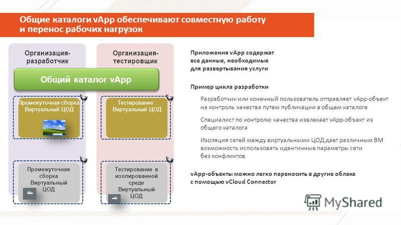 Общие каталоги vApp обеспечивают совместную работу и перенос рабочих нагрузок Приложения vApp содержат все данные, необходимые для развертывания услуги Пример цикла разработки Разработчик или конечный пользователь отправляет vApp-объект на контроль к