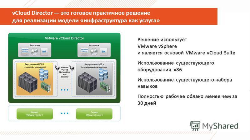 vCloud Director это готовое практичное решение для реализации модели «инфраструктура как услуга» Решение использует VMware vSphere и является основой VMware vCloud Suite Использование существующего оборудования x86 Использование существующего набора