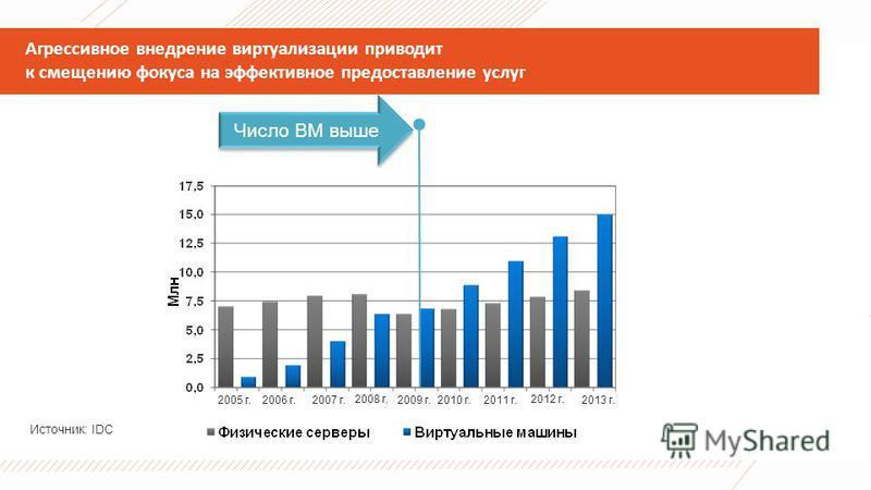 Агрессивное внедрение виртуализации приводит к смещению фокуса на эффективное предоставление услуг 2005 г.2006 г. 2007 г. 2008 г. 2009 г.2010 г.2011 г. 2012 г. 2013 г. Источник: IDC Число ВМ выше