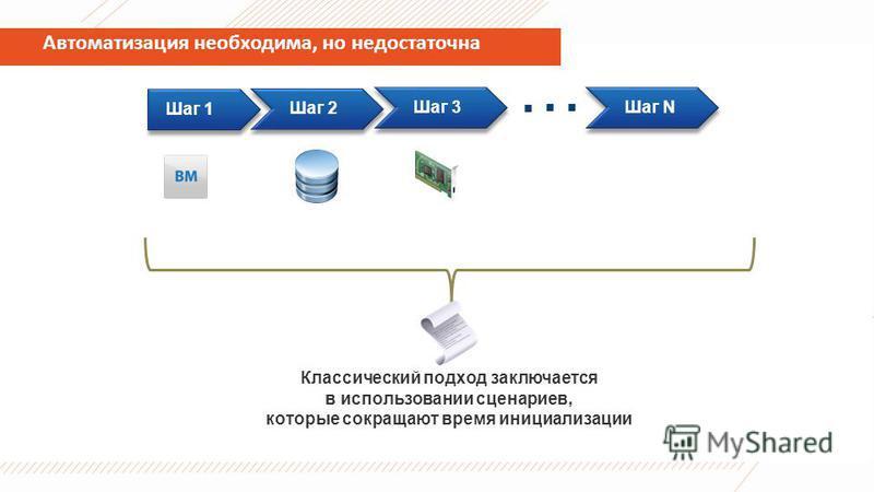 Автоматизация необходима, но недостаточна Шаг 1 Шаг 2 Шаг 3 Шаг N Классический подход заключается в использовании сценариев, которые сокращают время инициализации