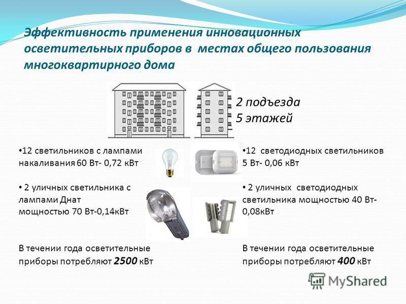 Эффективность применения инновационных осветительных приборов в местах общего пользования многоквартирного дома 12 светильников с лампами накаливания 60 Вт- 0,72 к Вт 2 уличных светильника с лампами Днат мощностью 70 Вт-0,14 к Вт В течении года освет