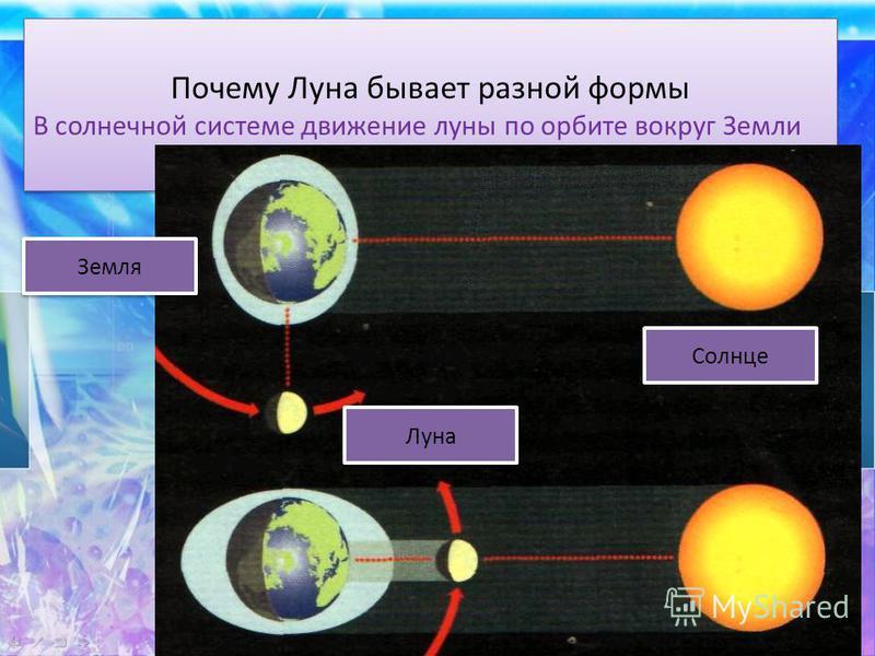 Почему Луна бывает разной формы В солнечной системе движение луны по орбите вокруг Земли Почему Луна бывает разной формы В солнечной системе движение луны по орбите вокруг Земли Земля Луна Солнце