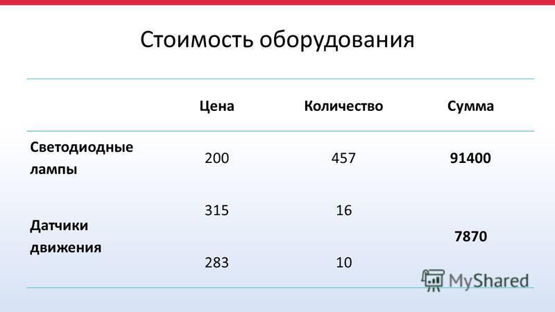 Стоимость оборудования Цена КоличествоСумма Светодиодные лампы 20045791400 Датчики движения 31516 7870 28310