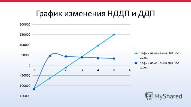 График изменения НДДП и ДДП