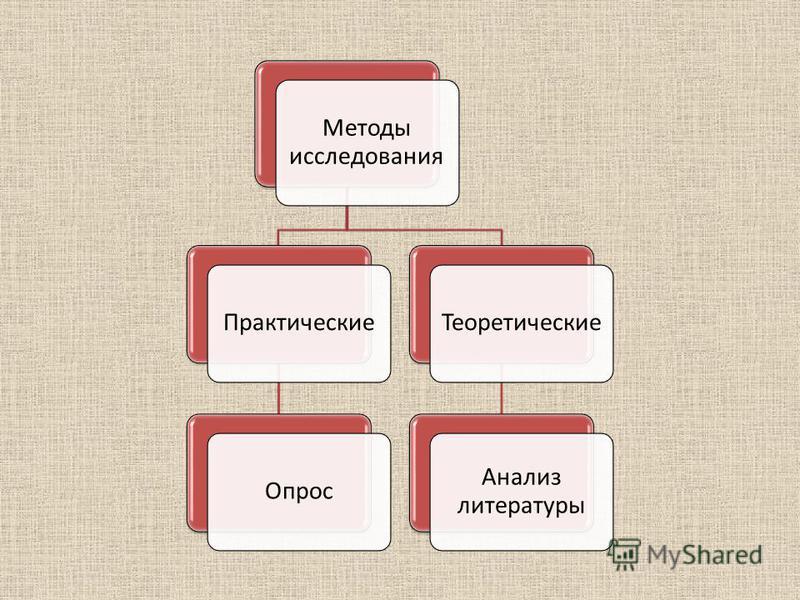 Методы исследования Практические Опрос Теоретические Анализ литературы