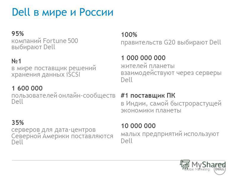 Global Marketing Dell в мире и России 100% правительств G20 выбирают Dell 1 000 000 000 жителей планеты взаимодействуют через серверы Dell #1 поставщик ПК в Индии, самой быстрорастущей экономики планеты 10 000 000 малых предприятий используют Dell 95