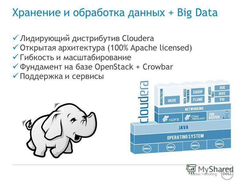 Global Marketing Хранение и обработка данных + Big Data Лидирующий дистрибутив Cloudera Открытая архитектура (100% Apache licensed) Гибкость и масштабирование Фундамент на базе OpenStack + Crowbar Поддержка и сервисы