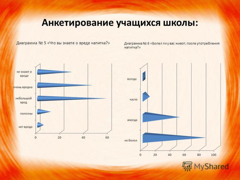 Анкетирование учащихся школы: Диаграмма 5 «Что вы знаете о вреде напитка?» Диаграмма 6 «Болел ли у вас живот, после употребления напитка?»