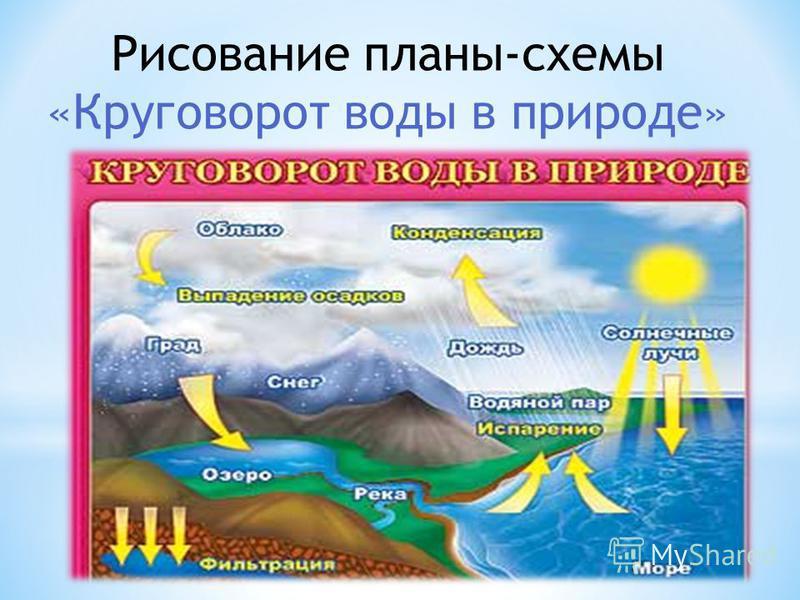 Рисование планы-схемы «Круговорот воды в природе»