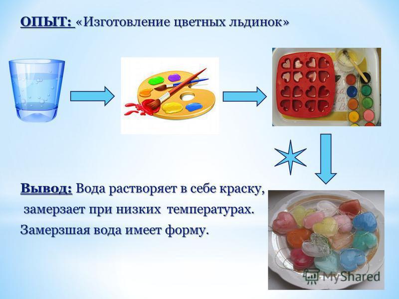 ОПЫТ: «Изготовление цветных льдинок» Вывод: Вода растворяет в себе краску, замерзает при низких температурах. замерзает при низких температурах. Замерзшая вода имеет форму.