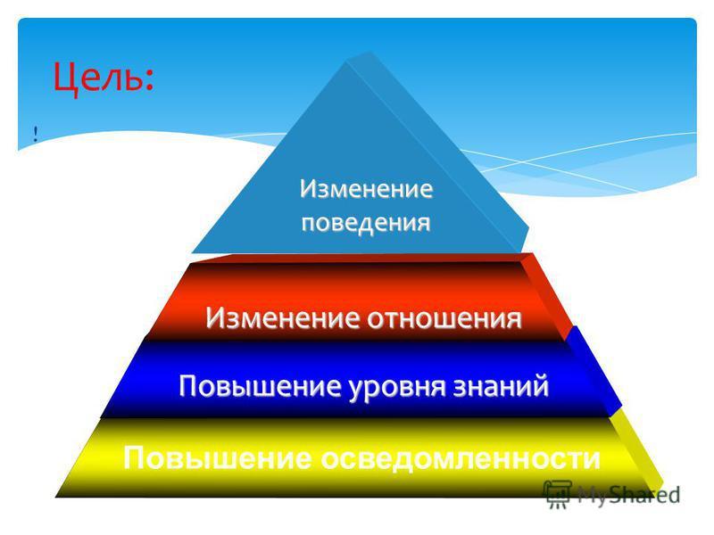 ! Цель: Повышение осведомленности Повышение уровня знаний Изменение отношения Изменение поведения