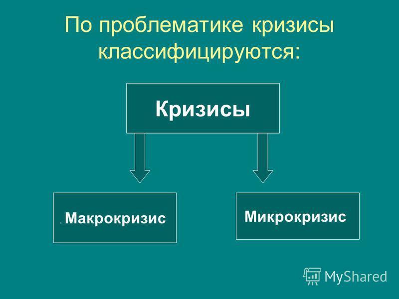 По проблематике кризисы классифицируются: Кризисы. Макрокризис Микрокризис