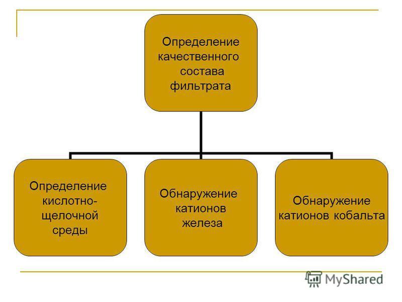 Определение качественного состава глиняного фильтрата Определение жирности глины