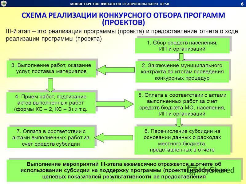 МИНИСТЕРСТВО ФИНАНСОВ СТАВРОПОЛЬСКОГО КРАЯ 6 СХЕМА РЕАЛИЗАЦИИ КОНКУРСНОГО ОТБОРА ПРОГРАММ (ПРОЕКТОВ) III-й этап – это реализация программы (проекта) и предоставление отчета о ходе реализации программы (проекта) 1. Сбор средств населения, ИП и организ