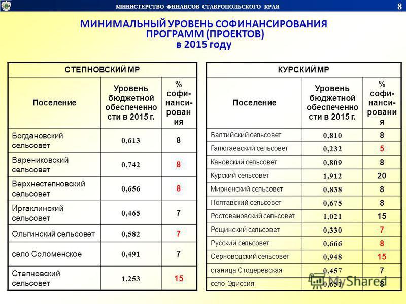 МИНИСТЕРСТВО ФИНАНСОВ СТАВРОПОЛЬСКОГО КРАЯ 8 МИНИМАЛЬНЫЙ УРОВЕНЬ СОФИНАНСИРОВАНИЯ ПРОГРАММ (ПРОЕКТОВ) в 2015 году СТЕПНОВСКИЙ МР Поселение Уровень бюджетной обеспеченности в 2015 г. % софи- нанси- рован ия Богдановский сельсовет 0,613 8 Варениковский