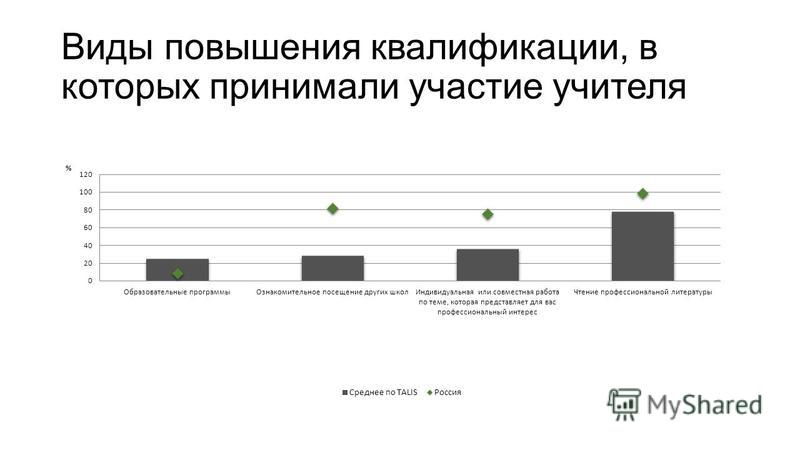 Виды повышения квалификации, в которых принимали участие учителя