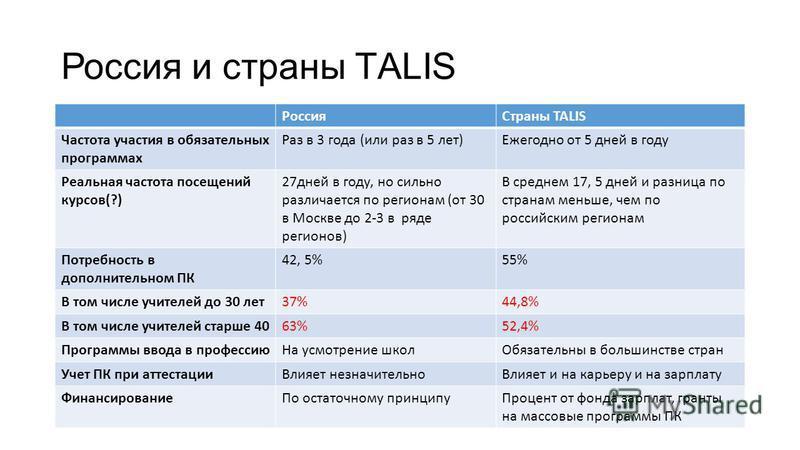Россия и страны ТALIS Россия Страны TALIS Частота участия в обязательных программах Раз в 3 года (или раз в 5 лет)Ежегодно от 5 дней в году Реальная частота посещений курсов(?) 27 дней в году, но сильно различается по регионам (от 30 в Москве до 2-3