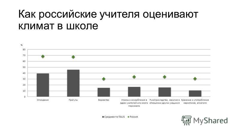 Как российские учителя оценивают климат в школе