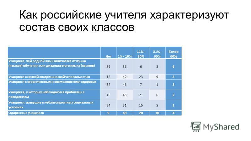 Как российские учителя характеризуют состав своих классов Нет 1% - 10% 11% - 30% 31% - 60% Более 60% Учащиеся, чей родной язык отличается от языка (языков) обучения или диалекта этого языка (языков) 3936636 Учащиеся с низкой академической успеваемост