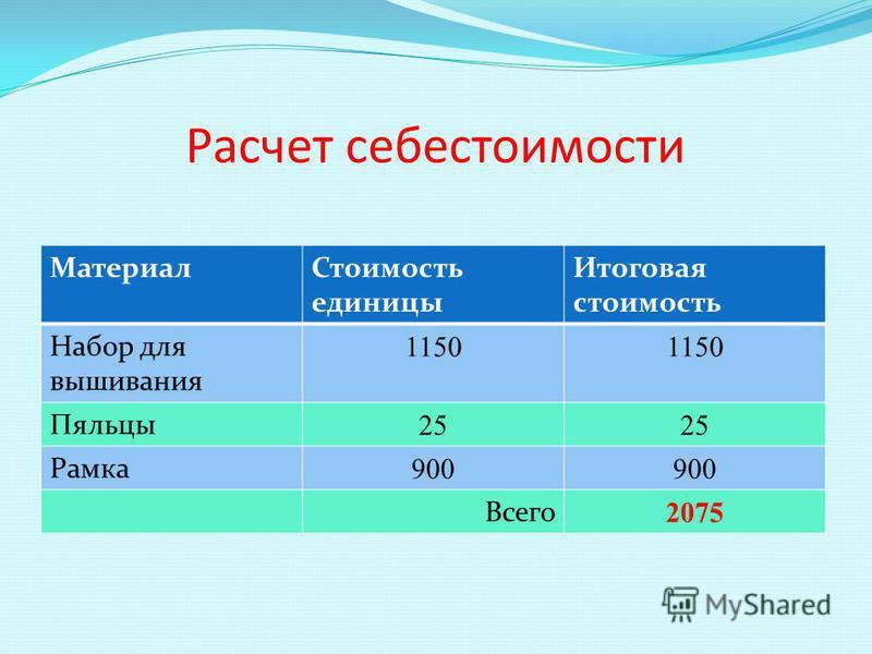 Расчет себестоимости Материал Стоимость единицы Итоговая стоимость Набор для вышивания 1150 Пяльцы 25 Рамка 900 Всего 2075