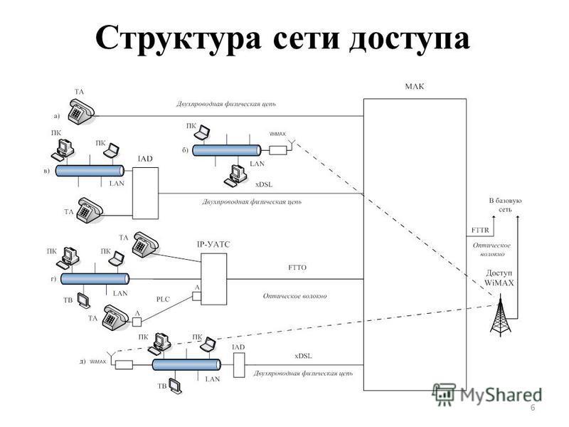 Структура сети доступа 6