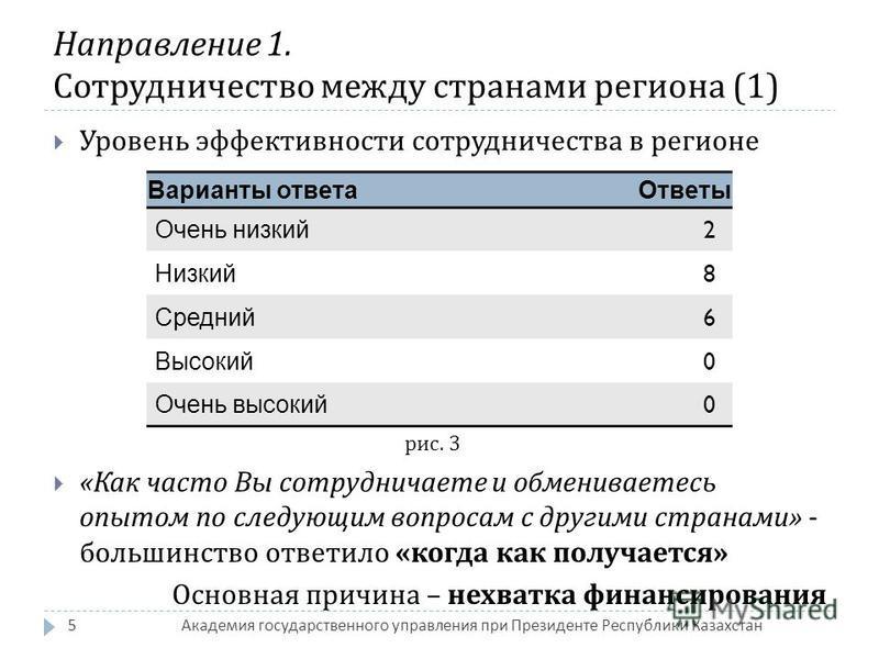 Академия государственного управления при Президенте Республики Казахстан 5 Уровень эффективности сотрудничества в регионе рис. 3 « Как часто Вы сотрудничаете и обмениваетесь опытом по следующим вопросам с другими странами » - большинство ответило « к