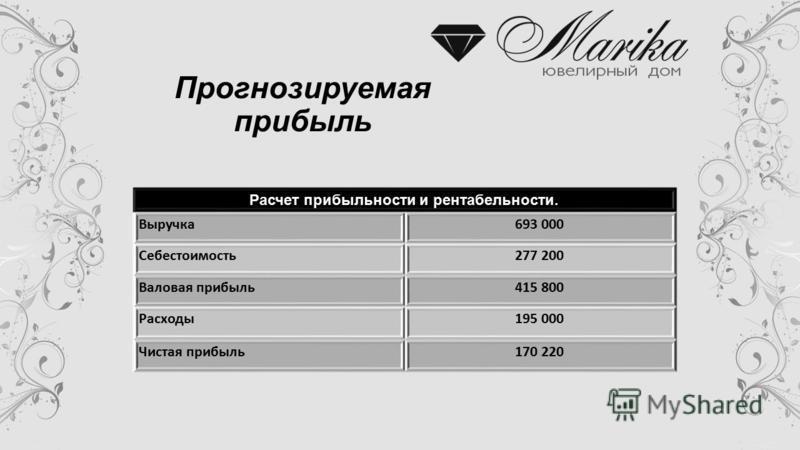 Прогнозируемая прибыль Расчет прибыльности и рентабельности. Выручка 693 000 Себестоимость 277 200 Валовая прибыль 415 800 Расходы 195 000 Чистая прибыль 170 220