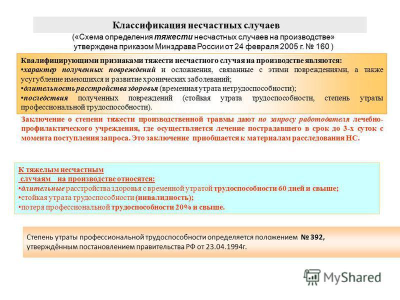 Классификация несчастных случаев («Схема определения тяжести несчастных случаев на производстве» утверждена приказом Минздрава России от 24 февраля 2005 г. 160 ) Квалифицирующими признаками тяжести несчастного случая на производстве являются: характе