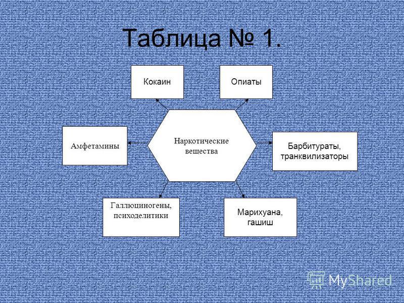 Таблица 1. Наркотические вещества Амфетамины Кокаин Опиаты Барбитураты, транквилизаторы Галлюциногены, психоделитики Марихуана, гашиш