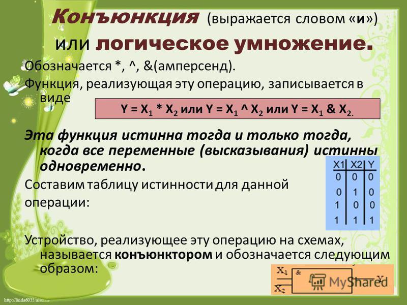 http://linda6035.ucoz.ru/ Конъюнкция (выражается словом «и») или логическое умножение. Обозначается *, ^, &(амперсанд). Функция, реализующая эту операцию, записывается в виде Эта функция истинна тогда и только тогда, когда все переменные (высказывани