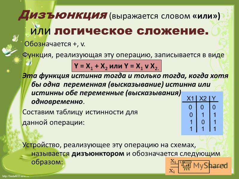 http://linda6035.ucoz.ru/ Дизъюнкция (выражается словом «или») или логическое сложение. Обозначается +, v. Функция, реализующая эту операцию, записывается в виде Эта функция истинна тогда и только тогда, когда хотя бы одна переменная (высказывание) и