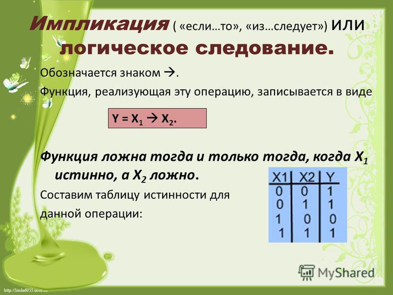 http://linda6035.ucoz.ru/ Импликация ( «если…то», «из…следует») или логическое следование. Обозначается знаком. Функция, реализующая эту операцию, записывается в виде Функция ложна тогда и только тогда, когда Х 1 истинно, а Х 2 ложно. Составим таблиц
